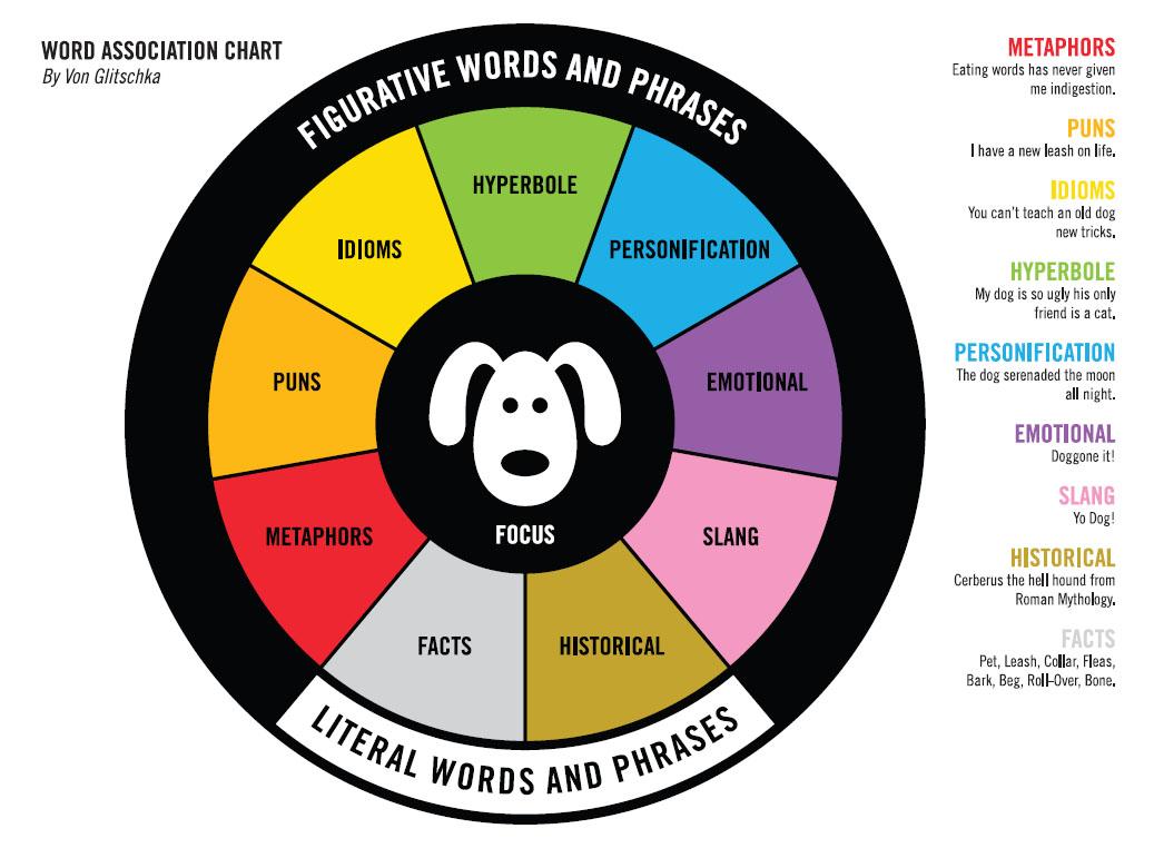 Word Assoc Chart