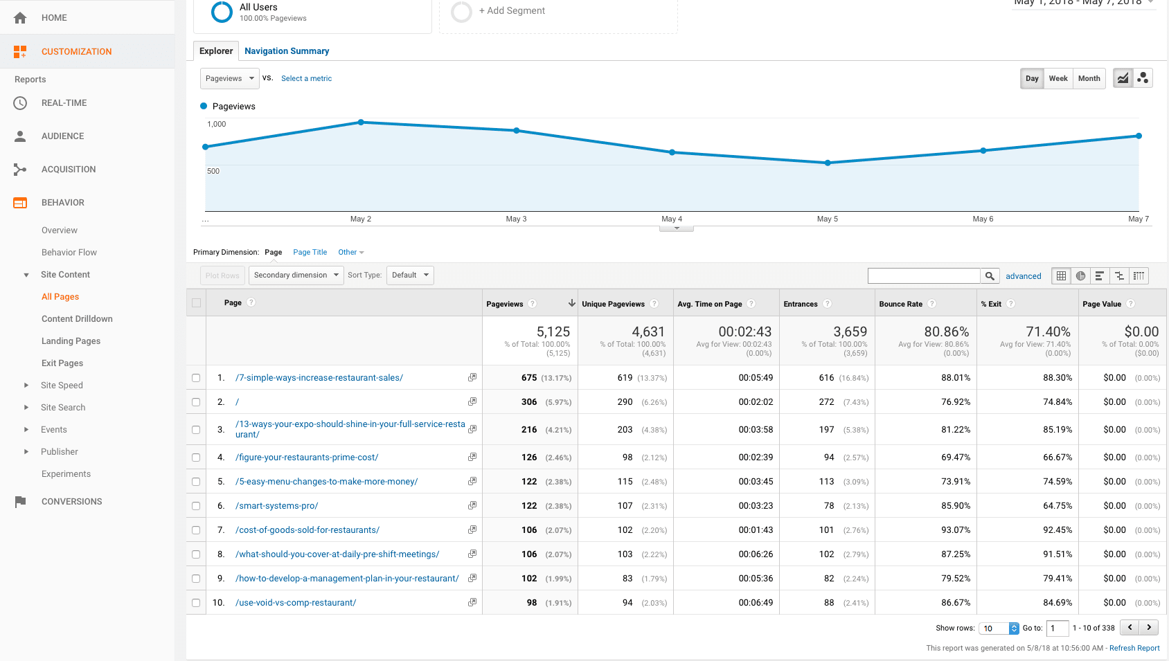 google analytics behavior all pages
